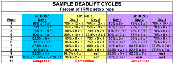 sampledeadliftcycle